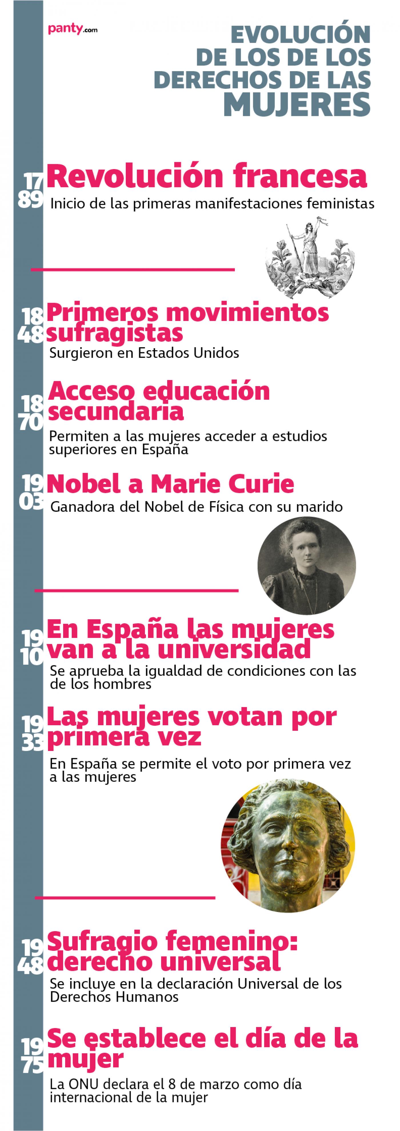 Infografía evolución derechos de la mujer